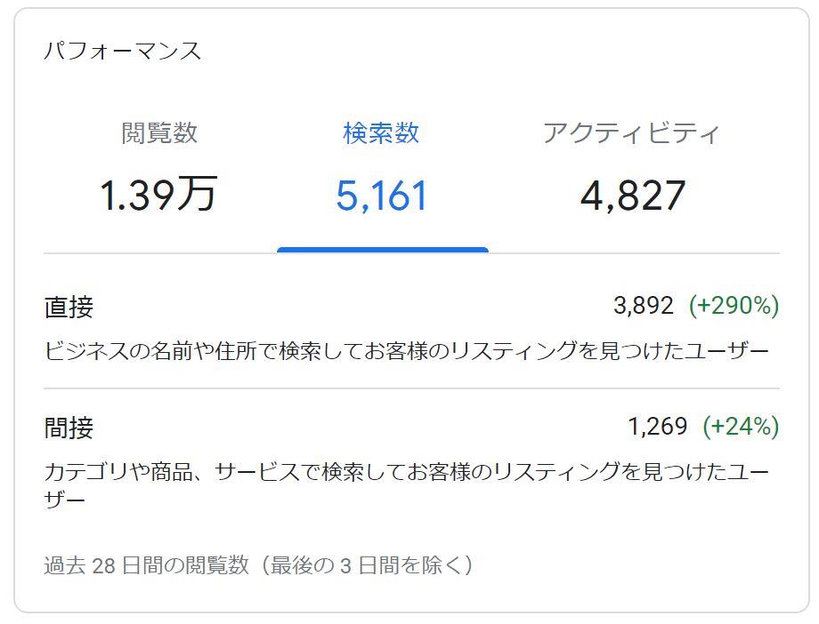 グーグルマイビジネスのパフォーマンス直接検索と間接検索